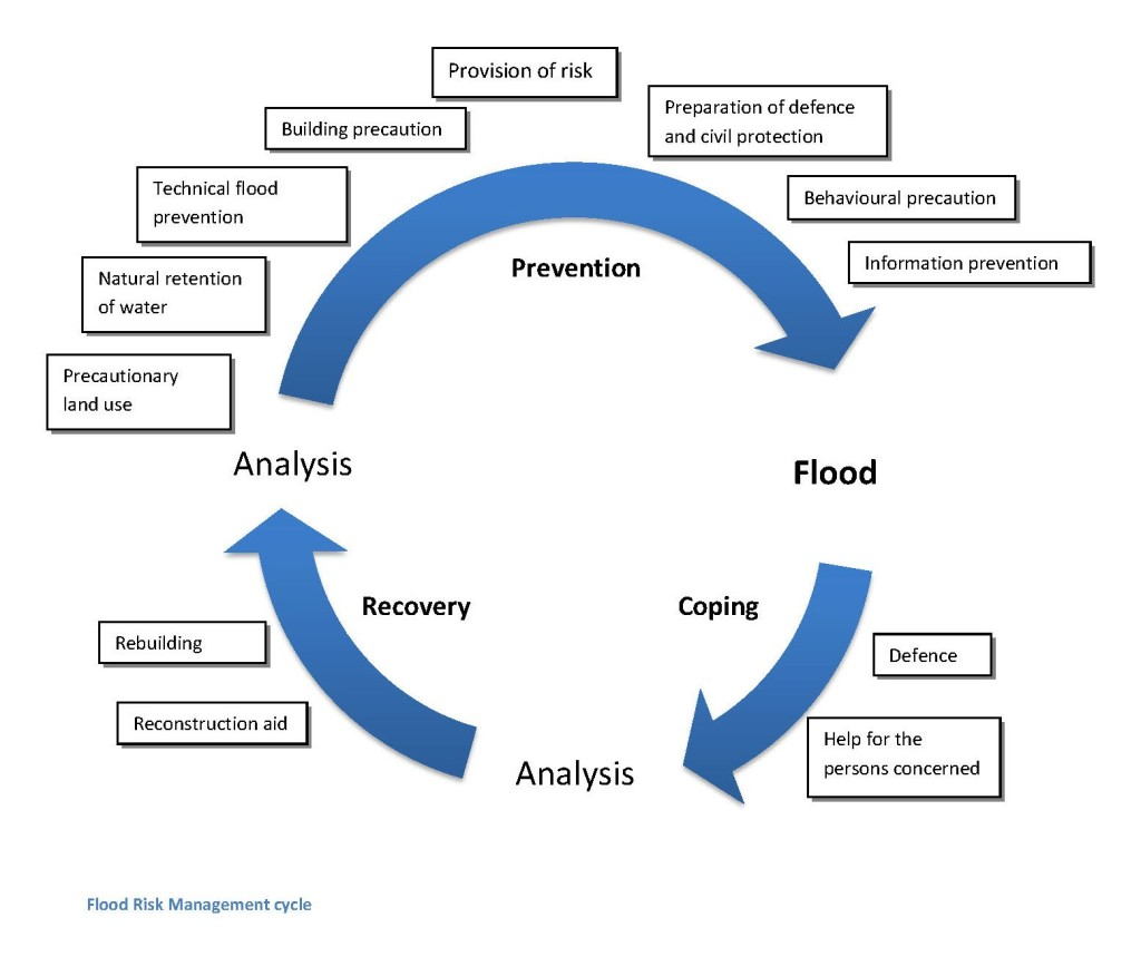 Flood Risk Management Cycle