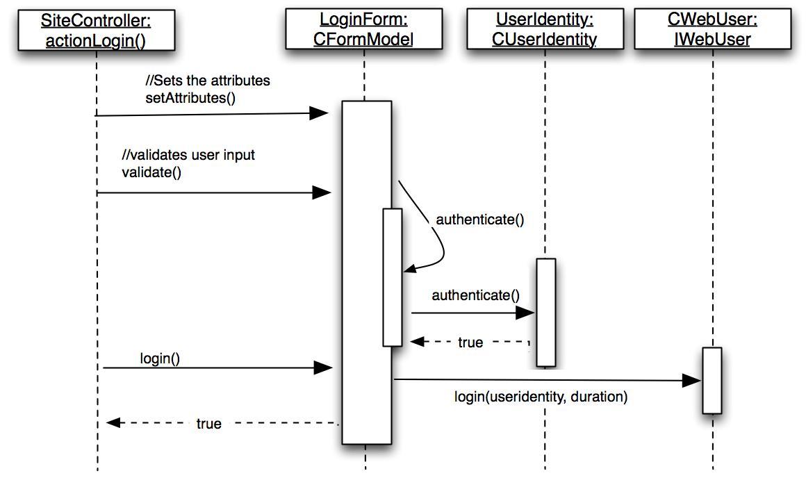 diagram yii class interaction